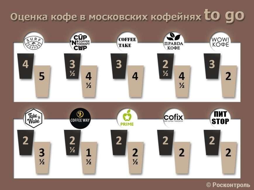 Не пей, козленочком станешь: Росконтроль назвал худший кофе в Москве